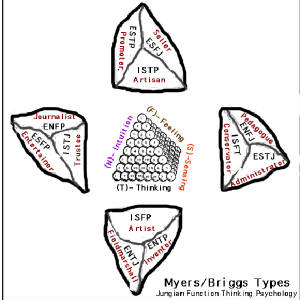 The 12 Myers/Briggs Typeson cube